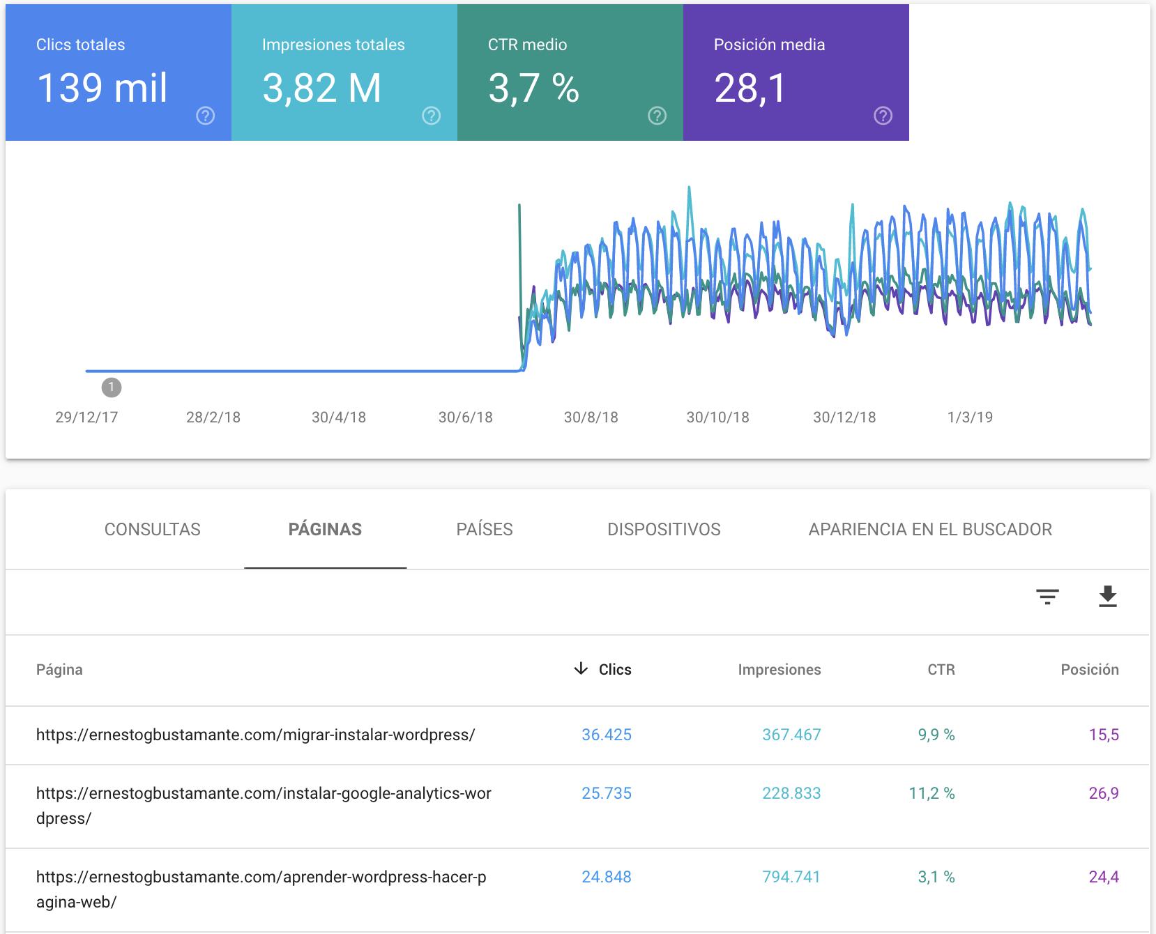 Informe de rendimiento - Nueva Google Search Console